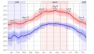 Daily-Temperature